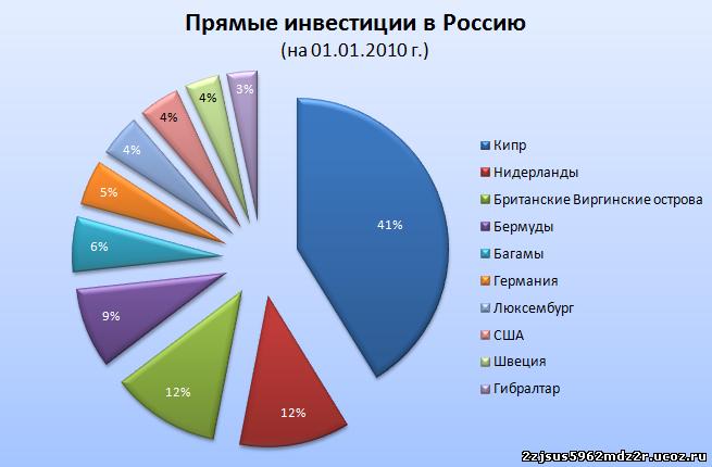 Статистический анализ рынка недвижимости в россии